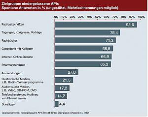 Auszug aus der API-Studie: Informationsverhalten